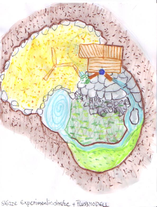 Flusslandschaft - Skizze Experimentierstrecke und Besiedelungsmodell